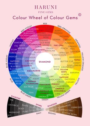 Colour Wheel of Colour Gems