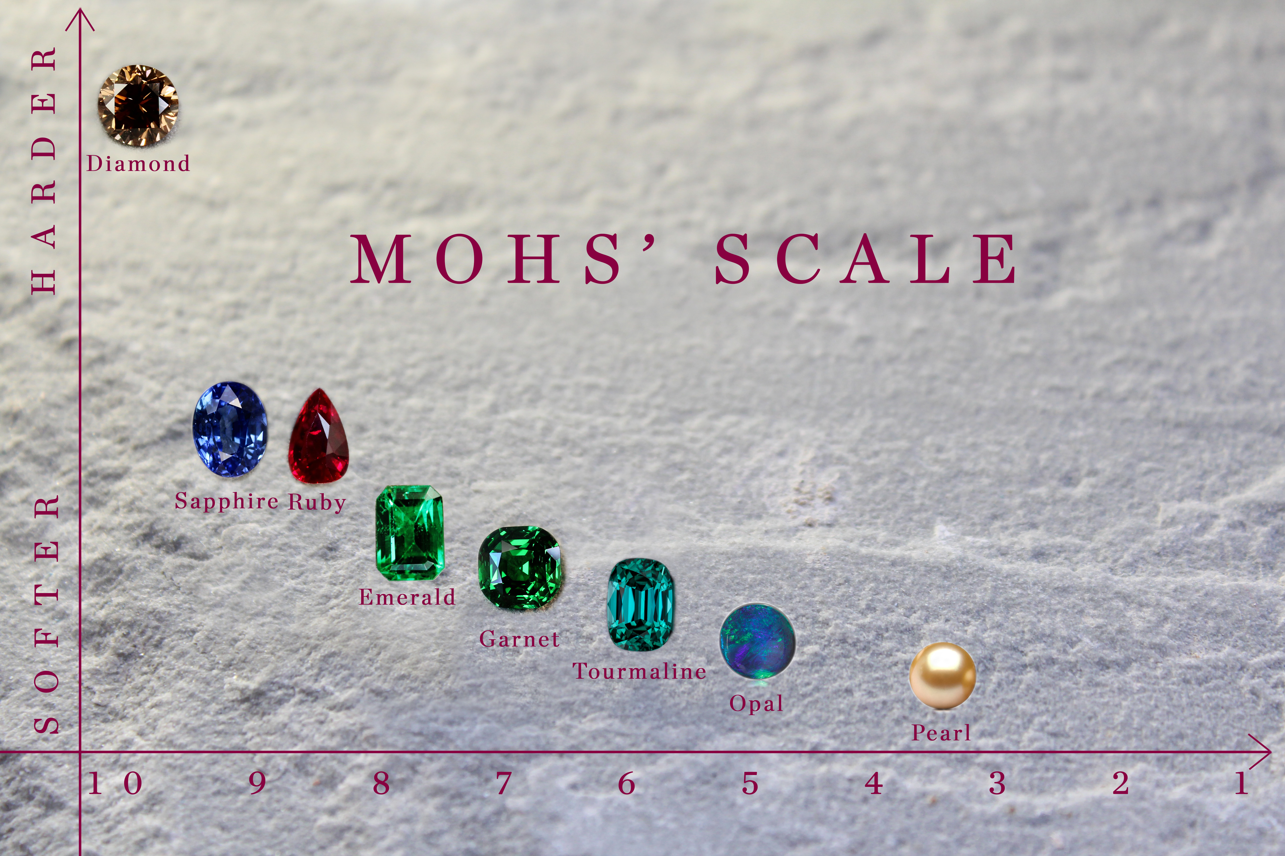 Mohs scale + emerald